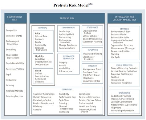 commercial risk model credit rating analysis of enterprise risk management at