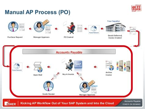 accounts payable workflow kicking accounts payable workflow out of your sap 174 system