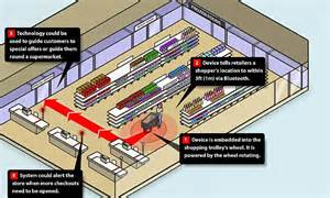 supermarket process layout supermarket trolley gps could cut waiting times daily