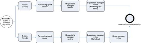 purchase workflow purchase requisition workflow finance operations