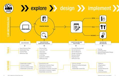 design thinking user journey customer journey mapping process design thinking
