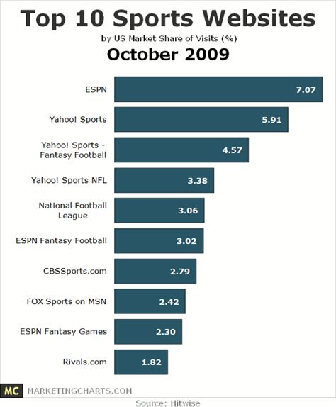 top 10 sports websites october 2009 seeking alpha