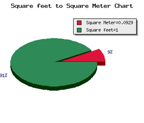m2 to feet square feet to square meter calculator area ft2 to m2