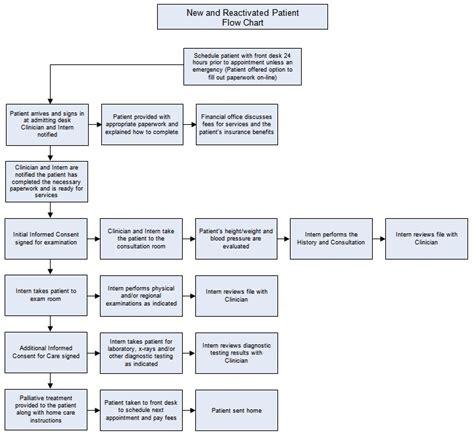 patient workflow diagram patient workflow chart exles quotes