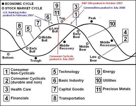 cycle economics and personal finance books sector rotation how to outperform the general market