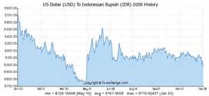 indonesian rupiah to usd us dollar usd to indonesian rupiah idr history foreign