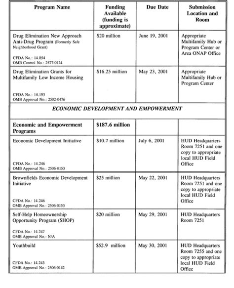 hud section 3 requirements federal register super notice of funding availability