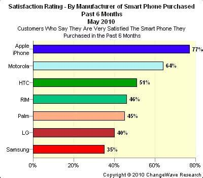 A Place Rating Iphone Tops Customer Satisfaction Ratings Apps No 1 Product Reviews Net