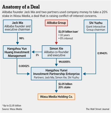 alibaba organizational structure alibaba founder jack ma s recent deals raise flags wsj