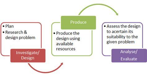 design brief method enestal malambo edu4uml may 2013