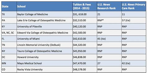 Top 10 Cheapest Mba Colleges In Usa by The 10 Most Affordable Schools