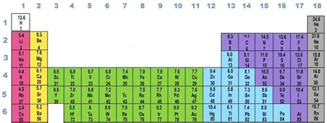 periodic table groups periodic table metals chemistry