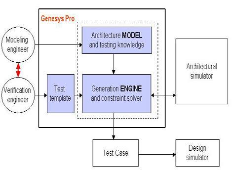 ibm genesys genesys pro test program generator