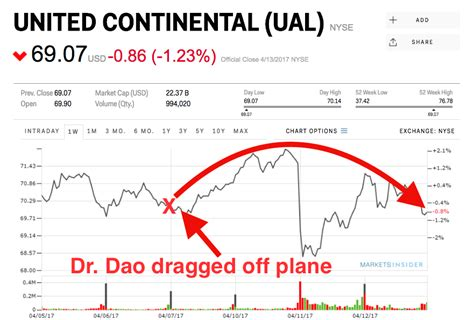 united airline stock wall street isn t punishing united for dragging passenger