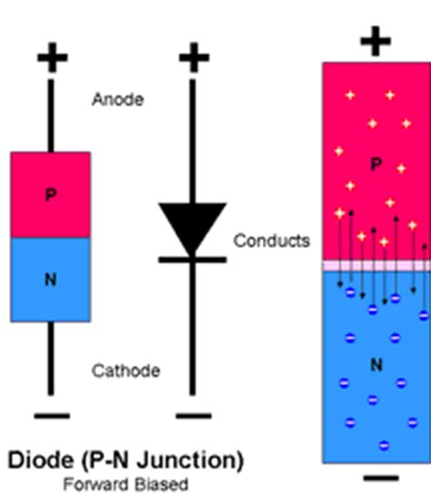 definition of p n junction diode eli5 how do processors work how is a simple silicon chip able to perform ca rebrn
