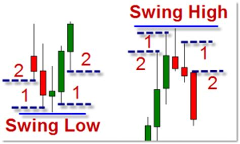 swing status bar swing high swing low indicator and volume tic history