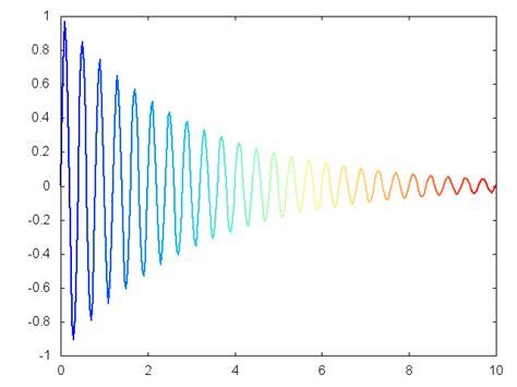 gnuplot line color gnuplot surprising gradient colored curve in gnuplot 0