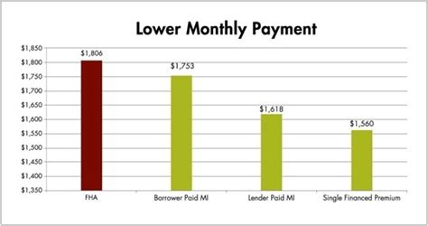building homeownership what the april 18th fha price