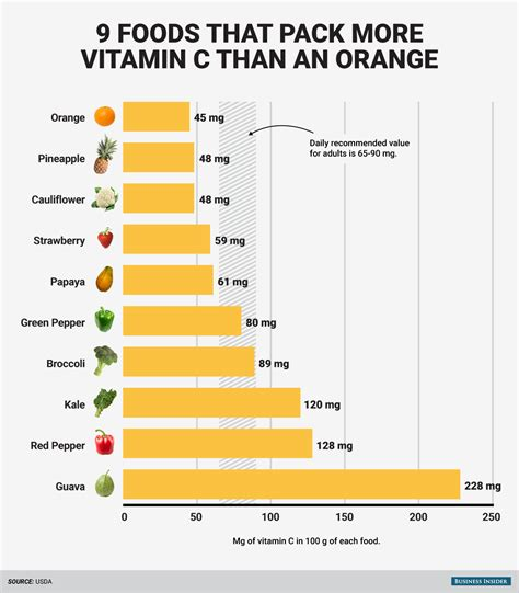 fruit with most vitamin c foods with more vitamin c than an orange business insider