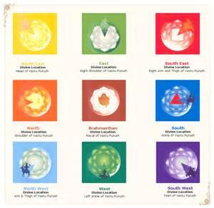 Feng Shui Colors For Bedroom vastu fengshui astrology tarotcards consultancy vastu