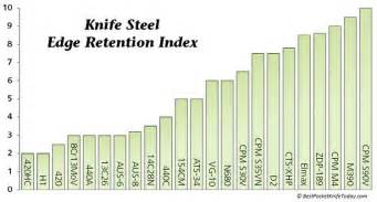 knife steel chart steel charts what say you sharpening knife care