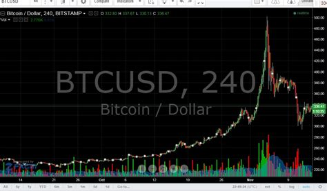 bitcoin live bitcoin value chart