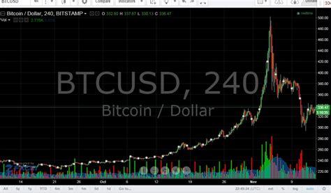 Bitcoin Live Price | bitcoin value chart
