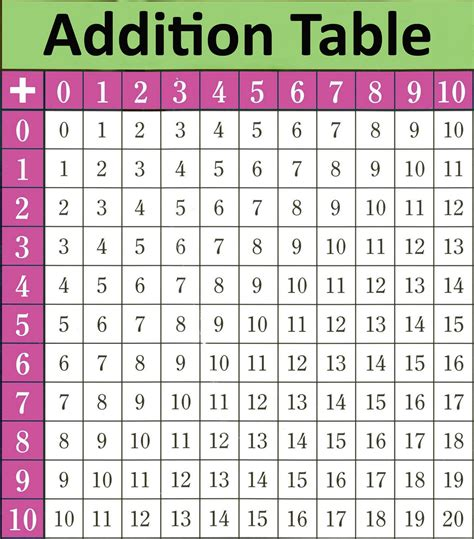 diagram for addition addition chart homeschool kid maths and texts
