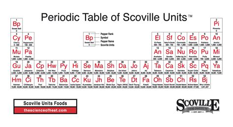 periodic table of food tgif periodic tables of food 187 khymos