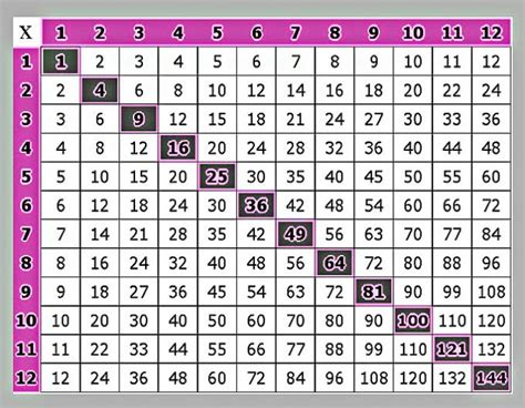 Multiples Chart Printable