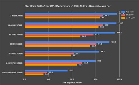 processor bench mark star wars battlefront cpu benchmark when does the gpu