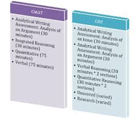Do I Need Gre Or Gmat For Mba by Gre Versus Gmat