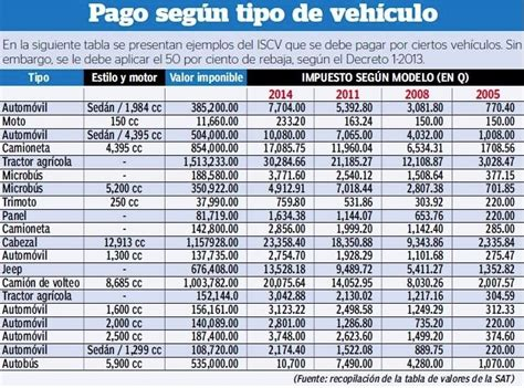 tablas de liquidacion de impuestos para vehiculos 2016 tabla de impuestos a vehiculos new style for 2016 2017