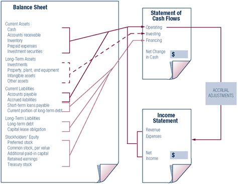 exle cash flow statement and balance sheet how the statement of cash flows relates to the balance