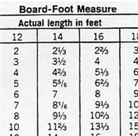 Lumber Tables Board Foot Measure Conversion Tables