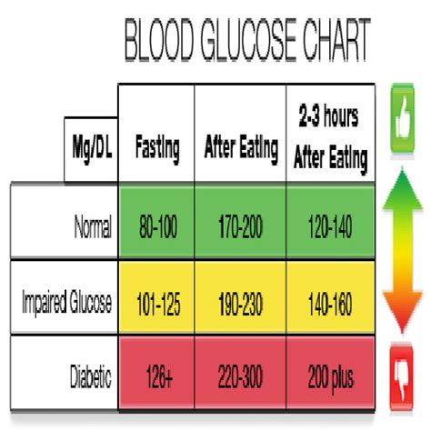 fasting glucose fasting blood sugar range normal bloodsugardiabetes org