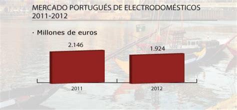 ficha cadastral completa empresa grandseg 1 el hiper sector electro hogar portugu 233 s es uno de los que