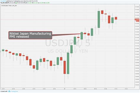japanese yen keeps sliding after mfg pmi hits 3 month low