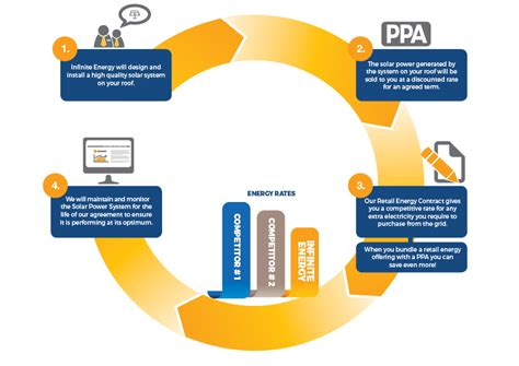 power purchase agreement solar power purchase agreements ppa infinite energy
