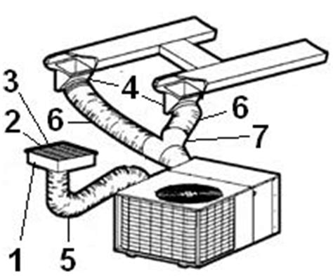 a c duct systems mobile home depot