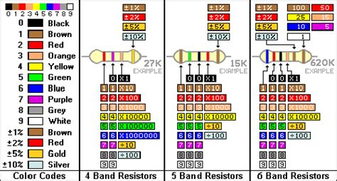 kohm resistor color code stk 50 x widerstand resistor 0 25w widerst 228 nde10 ohm