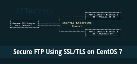 tutorial linux ftp how to secure a ftp server using ssl tls for secure file
