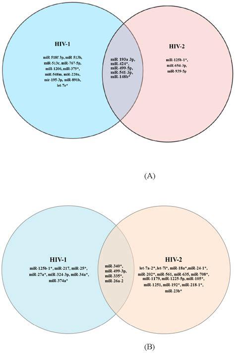 bacteria and virus venn diagram viruses free text identification of host micro