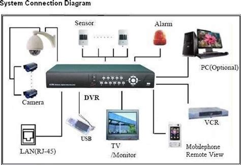 site for cctv dvr connection diagram cctv wiring