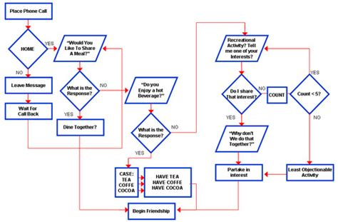 friendship algorithm flowchart friendship flowchart create a flowchart