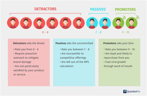 net promoter score survey template beginner s guide to net promoter score and how to use it