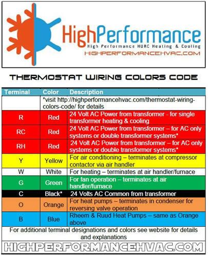 Thermostat Wiring Colors Code   HVAC Control Wire Details