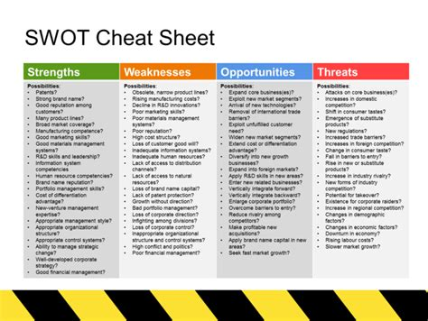 the swot analysis templates cheat sheet social media