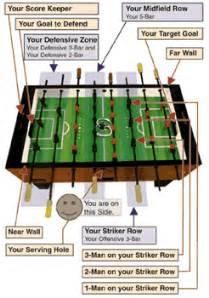 Foosball Table Parts How To Play Foosball Foosball Rules Foosball Tips