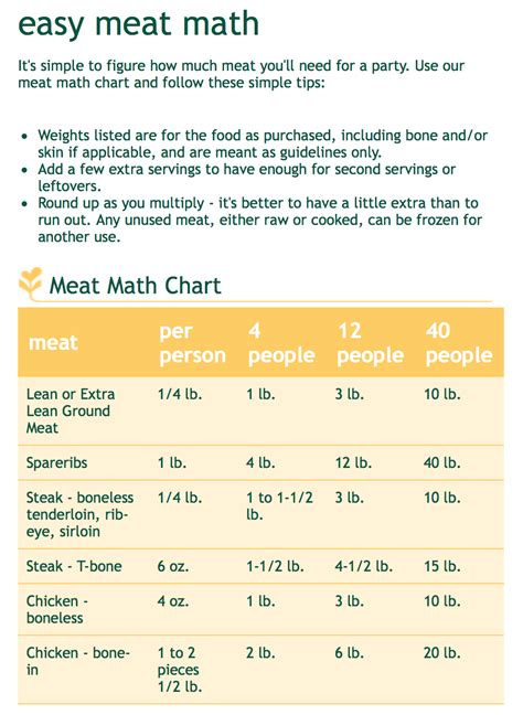 meat math chart how much meat per person lunch supper ideas pinterest math charts